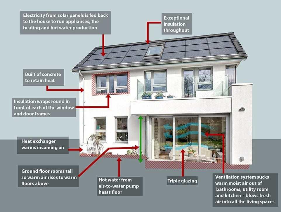 Plano de la casa eficiente británica