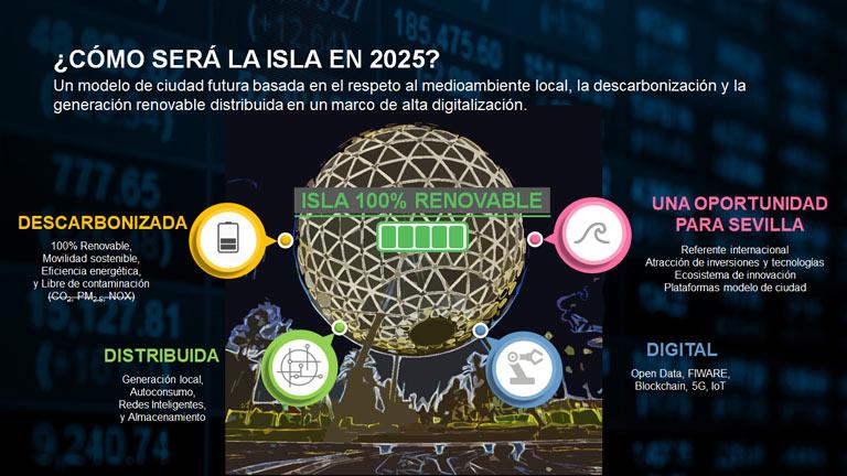 ¿Cómo será la isla en 2025?