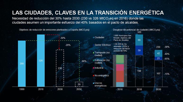 Las ciudades son la clave para la transición energética