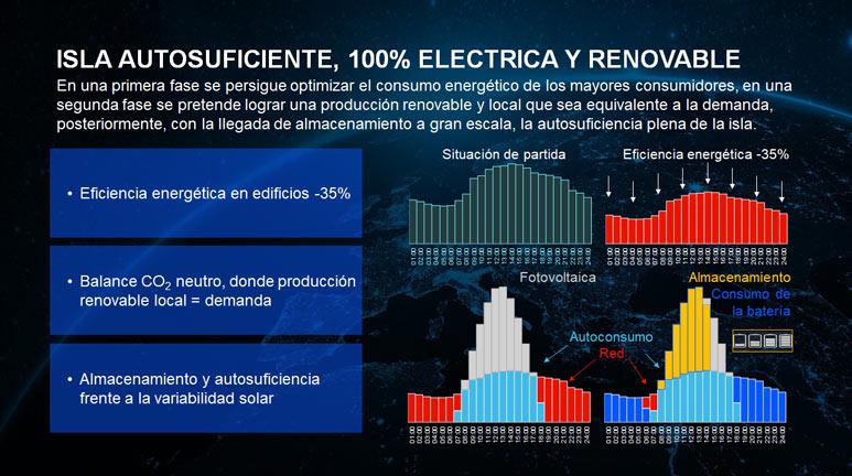 Isla autosuficiente, 100% eléctrica y renovable.